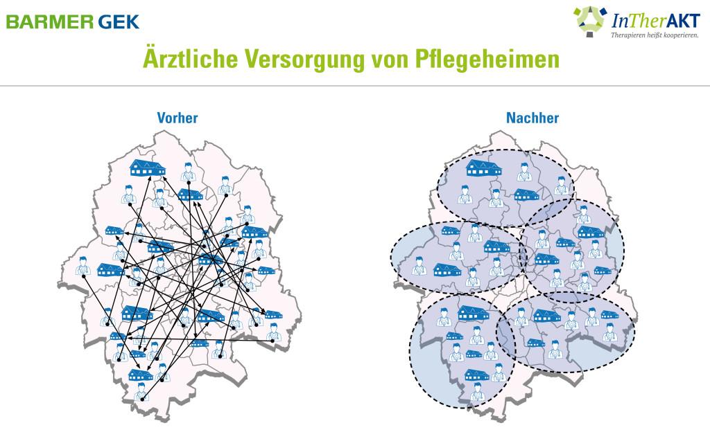 In einem bundesweit einzigartigen Pilotprojekt wird derzeit erprobt, wie Ärzte sich in Teams organisieren können. So sollen Ärzte anhand kurzer Wege und fester personeller Zuständigkeiten verlässlich für alle Pflegeheime erreichbar sein. Münster ist als eine von fünf westfälischen Städten beteiligt.